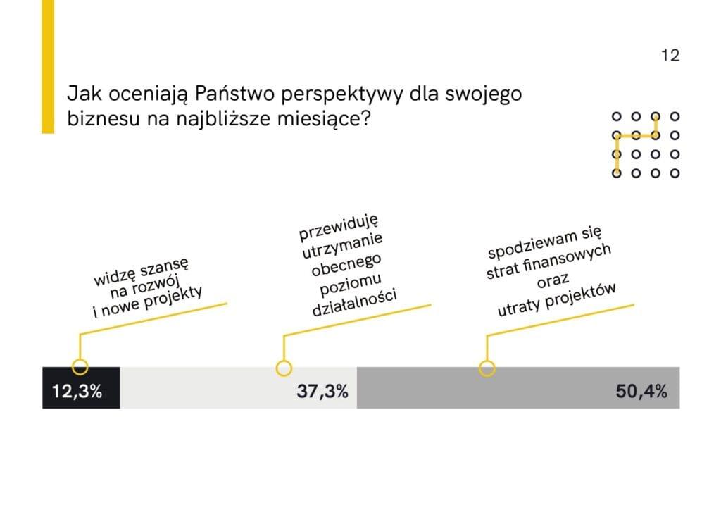 """Raport z badania """"Architekci i projektanci wnętrz w czasie kryzysu"""" Home Sweet Home PR - Justyna Siejka - Marcin Poboży"""