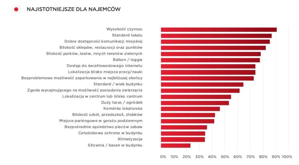 Rynek najmu / ankieta preferencji wynajmujących / Cushman & Wakefield / SW Research