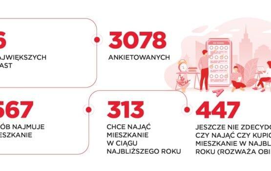 Rynek najmu – zmiana preferencji najemców mieszkań w Polsce