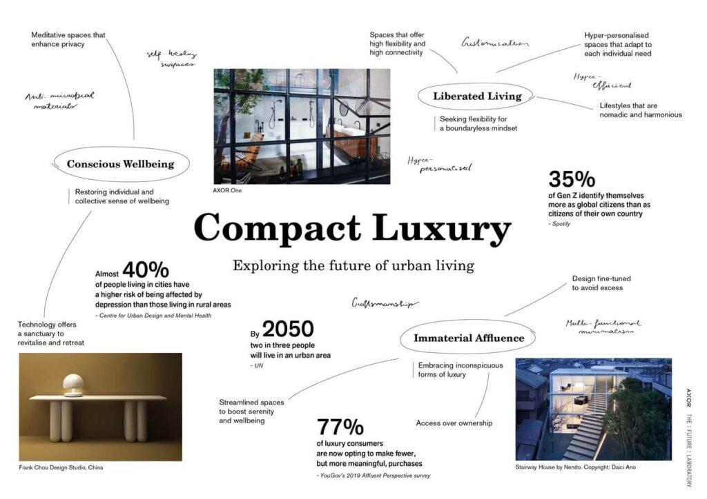 """Compact Luxury"". AXOR prognozuje trendy"